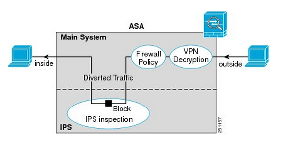 Cisco ASA IPS Traffic Flow
